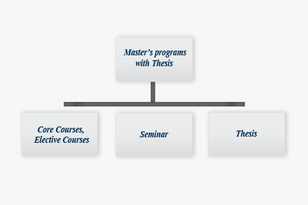 non-thesis masters programs To apply to the pharmaceutics non-thesis master's the non-thesis master's program has rolling admissions, so all materials must be received by.
