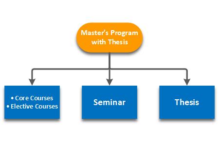 M.S. Non-thesis Track